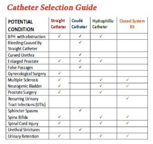 ABC-Catheter-Selection-Guide-300x282